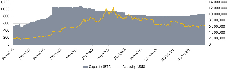 Daily Lightning Network capacity growth in BTC (left axis) and USD (right axis)