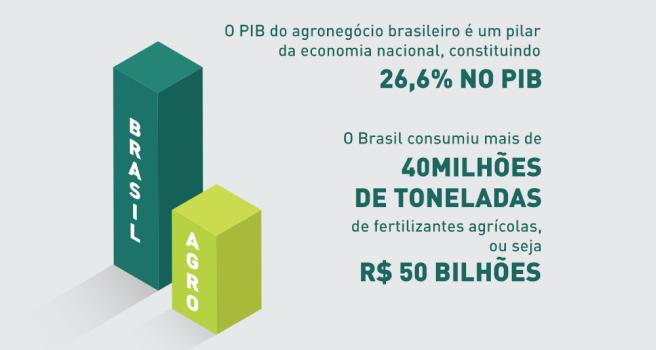 """Gráfico de barras verticais, ilustrativo, com o texto """"BRASIL"""" na barra maior de fundo verde escuro e letras brancas e barra menor ao lado, com o texto """"AGRO"""" com fundo verde claro e letras brancas. Acompanhado das informações: O PIB do agonegócio brasileiro é um pilar da economia nacional, constituindo 26,6% no PIB. O Brasil consumiu mais de 40 milhões de toneladas de fertilizantes agrícolas, ou seja R$50 bilhões."""