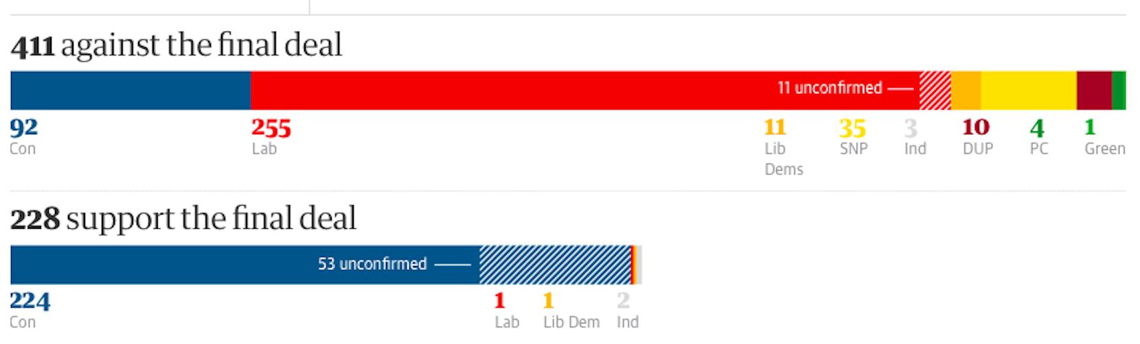 vote brexit parlemantaires
