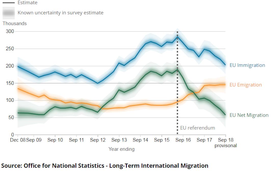 solde migratoire europeen ONS immigration europenne