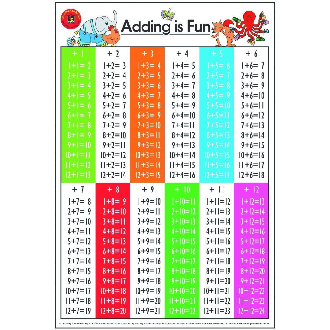 Adding is Fun Poster