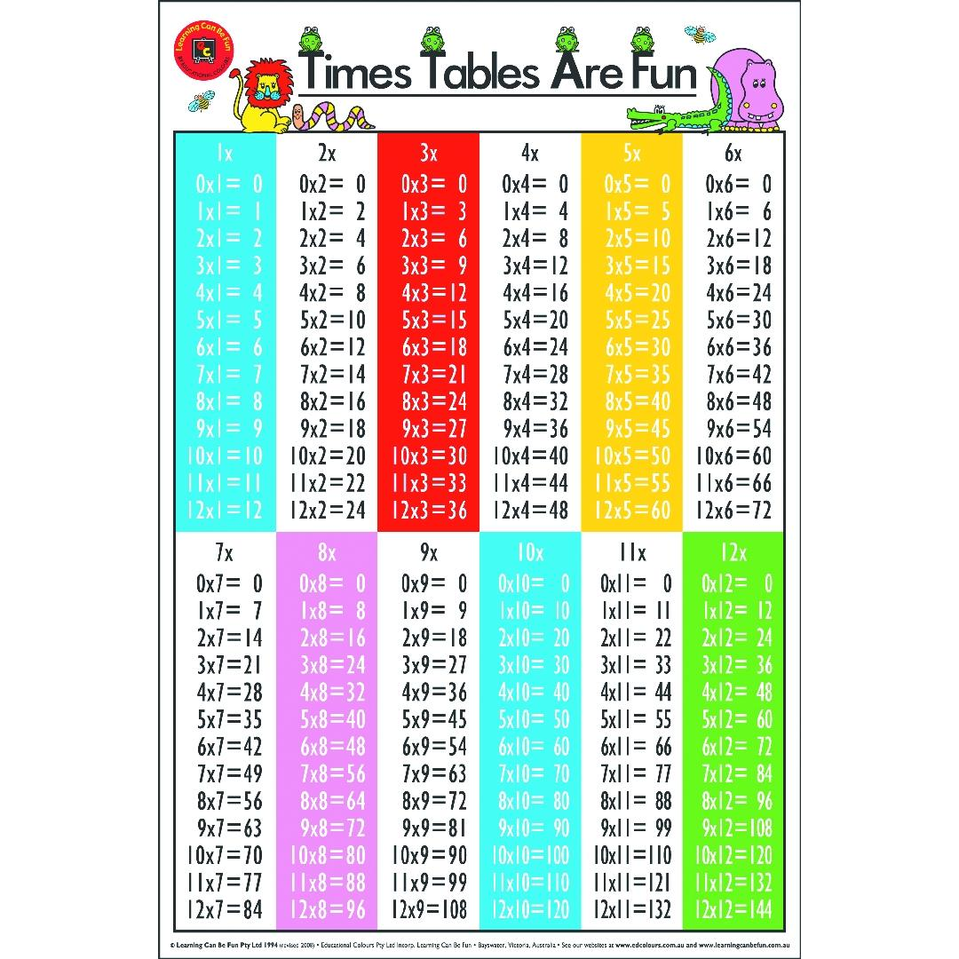 Times Tables Are Fun Poster