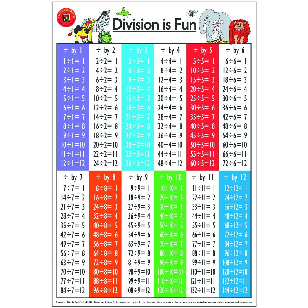 Division is Fun Poster