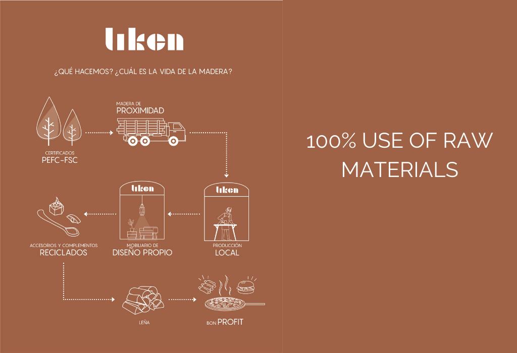 likenwood-100%-sustainable