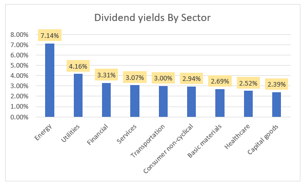 Dividend yields by sector