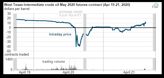 Oil price collapse on April 20