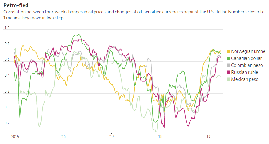 Petrocurrencies