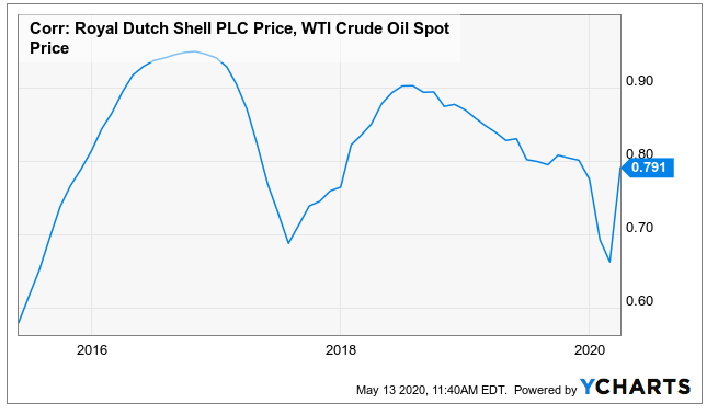 Royal Dutch Shell correlation with WTI