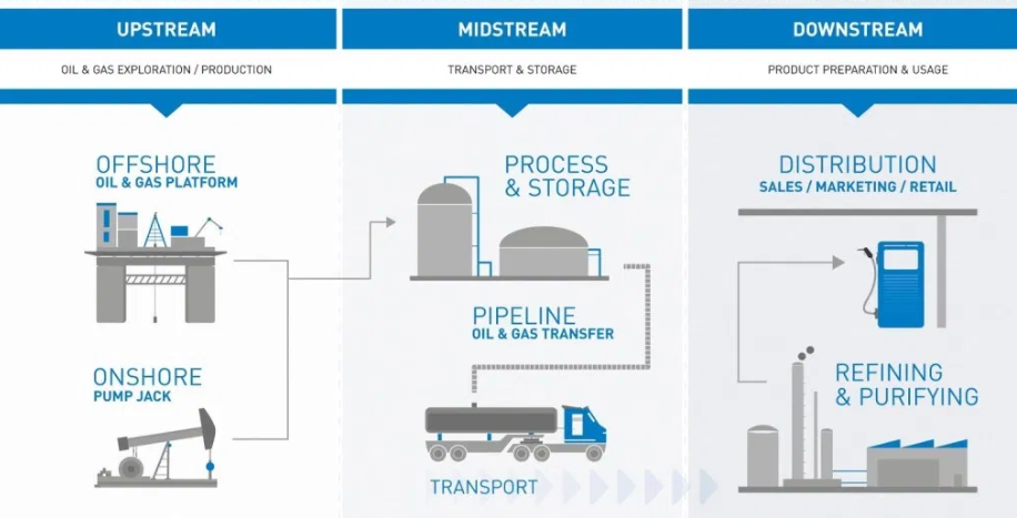 Upstream, midstream and downstream