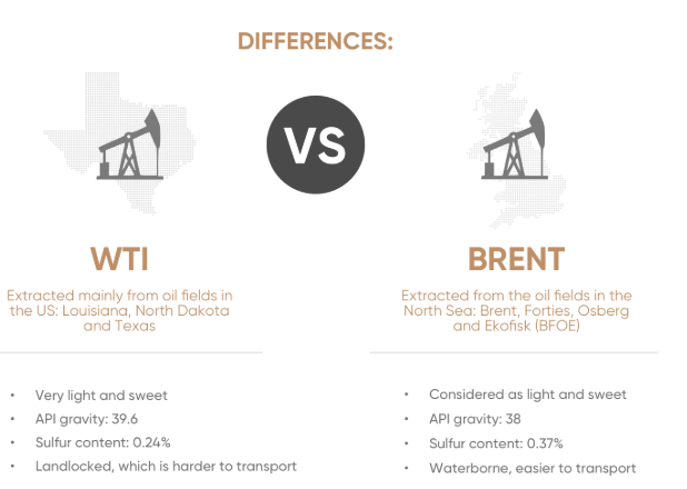 WTI vs Brent difference