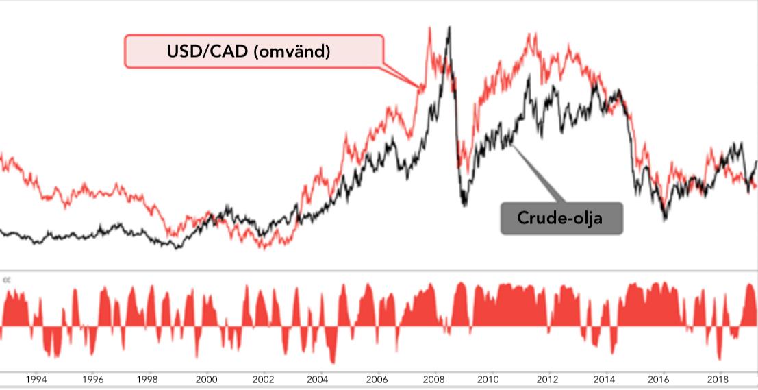 Graf över kanadensiska dollarn jämfört med crude-olja