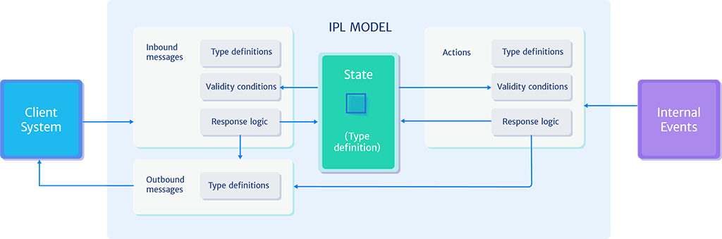 IPL Model Outline