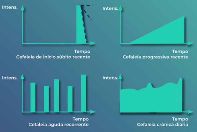 Gráfico ilustrando tipos de cefaleias na emergência