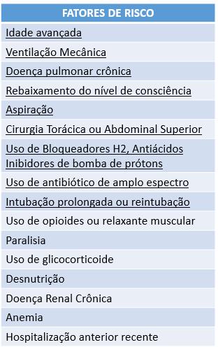 Lista de fatores de risco para pneumonia hospitalar