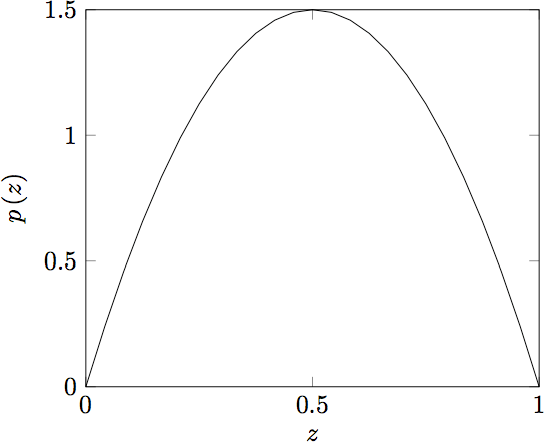 The graph of p(z)
