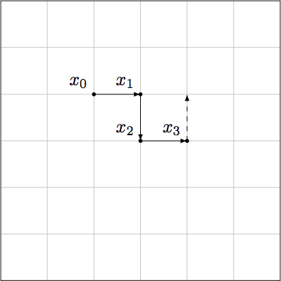A random walk on a bounded $2$-dimensional lattice. Points not actually on the grid will never be visited at all, but we can make the grid arbitrarily...