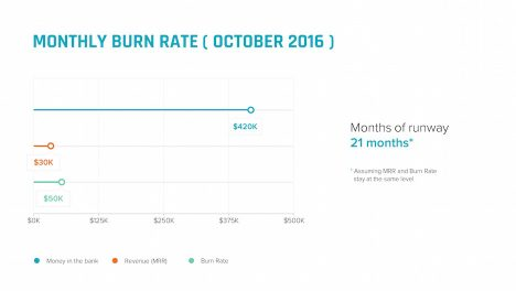 monthly burn rate bar chart slide | startup investor update ppt template