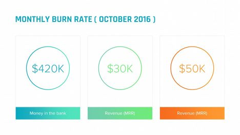 monthly burn rate ring mrr revenue slide | startup investor update ppt template