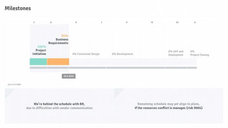Project Schedule: Milestones With Current Progress | Project Status Report PPT Template