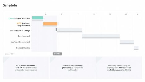 Project Schedule: Gantt Chart with Work Progress | Project Status Report PPT Template