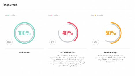 Resources Usage Percentage Doughnut Charts | Project Status Report PPT Template