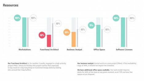 Resources Usage Percentage Bar Charts | Project Status Report PPT Template