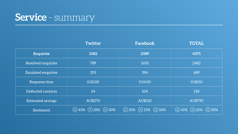 Social-Media-PowerPoint-Template_Screen-35