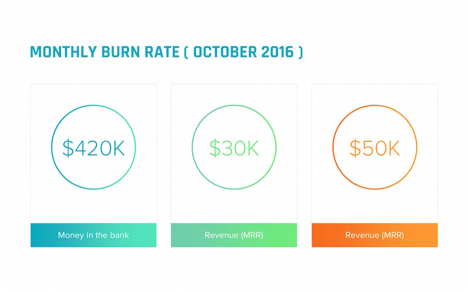 monthly burn rate mrr slide | startup investor update ppt template