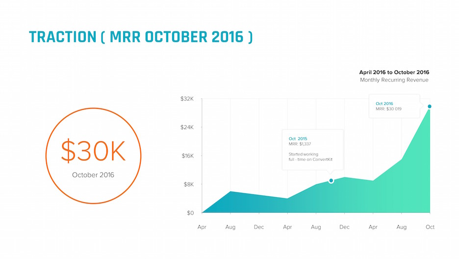 traction area chart mrr recurring revenue slide | startup investor update ppt template