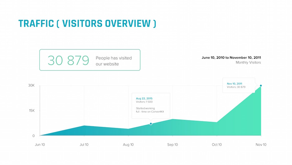 traffic visitors overview area chart slide | startup investor update ppt template
