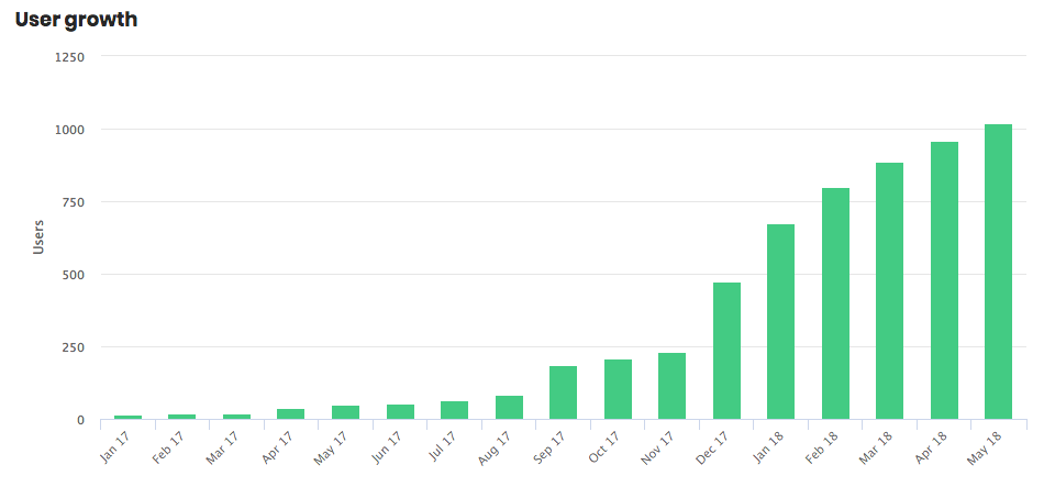SiteGuru user growth in the first year
