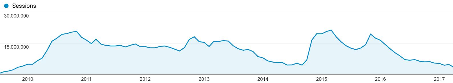 Directlyrics' traffic from 2010 through 2017