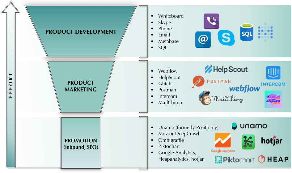 The marketing stack that got us to 100 customers