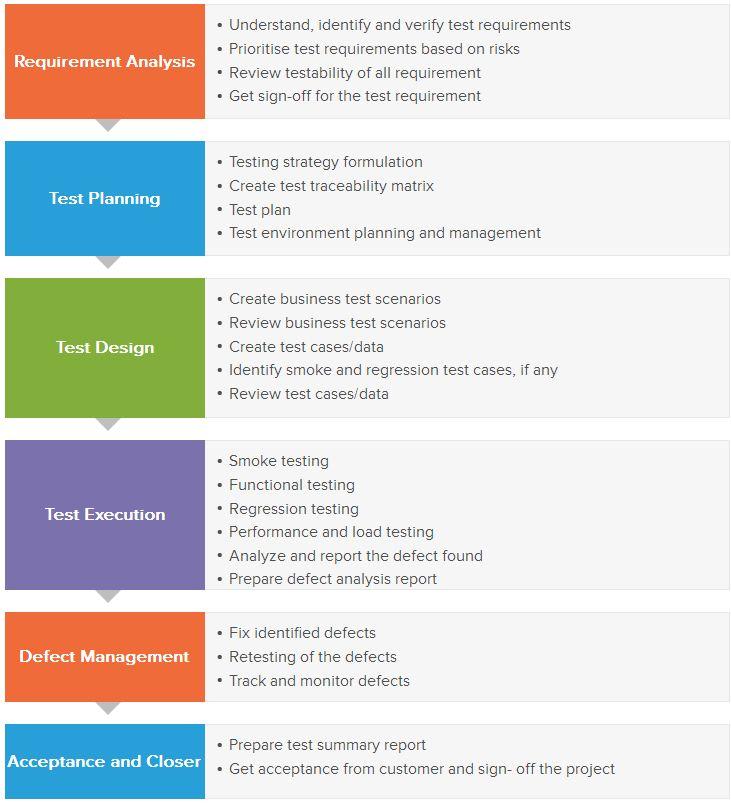 Software Testing & QA Services - Magazine cover