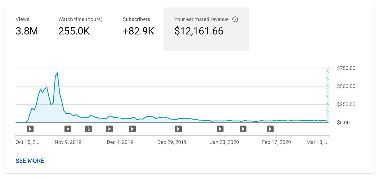 Will's channel revenue