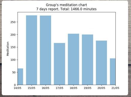 meditation-graph