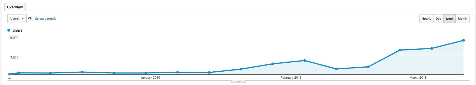 altcoin fantasy user growth