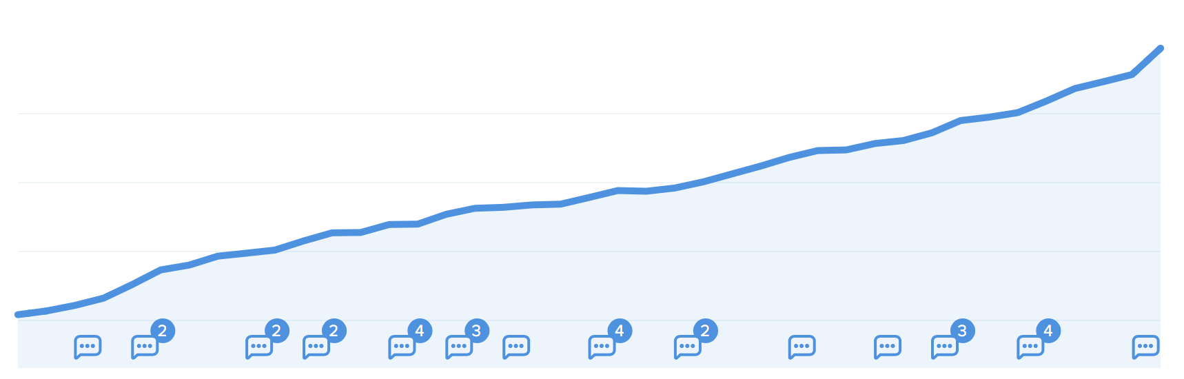 Baremetrics' MRR Growth