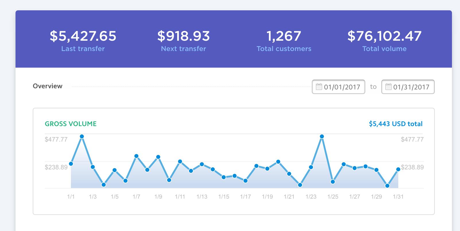 Stripe Dashboard Showing Revenue