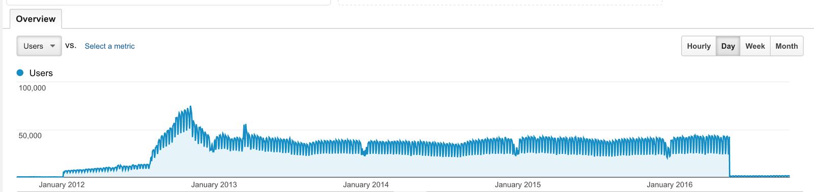 Google Analytics Users Chart