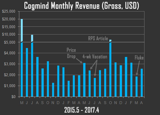 Cogmind Monthly Revenue (Pre-Steam)