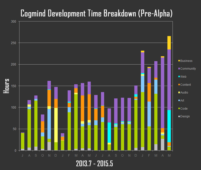 Cogmind Development Time Breakdown, Pre-Alpha