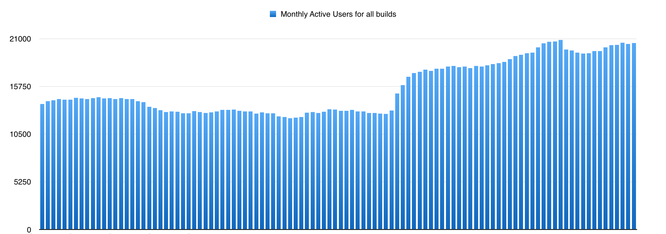 Growth in Monthly Active Users