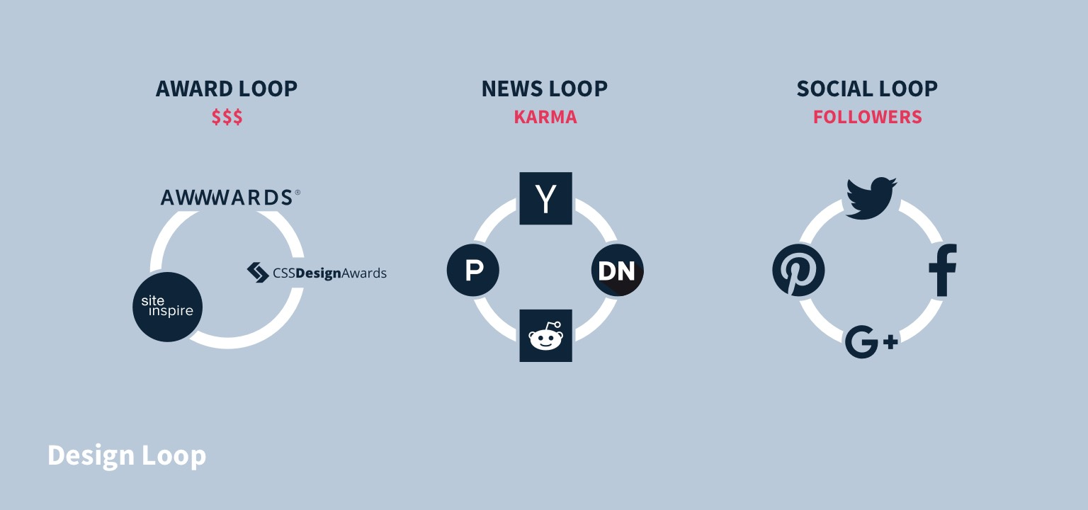 Design Loop: Award Loop (Awwwards, CSS Design Awards, and Site Inspire), News Loop (Hacker News, Designer News, Reddit, and Product Hunt), and Social Loop (Twitter, Facebook, Google Plus, and Pinterest)