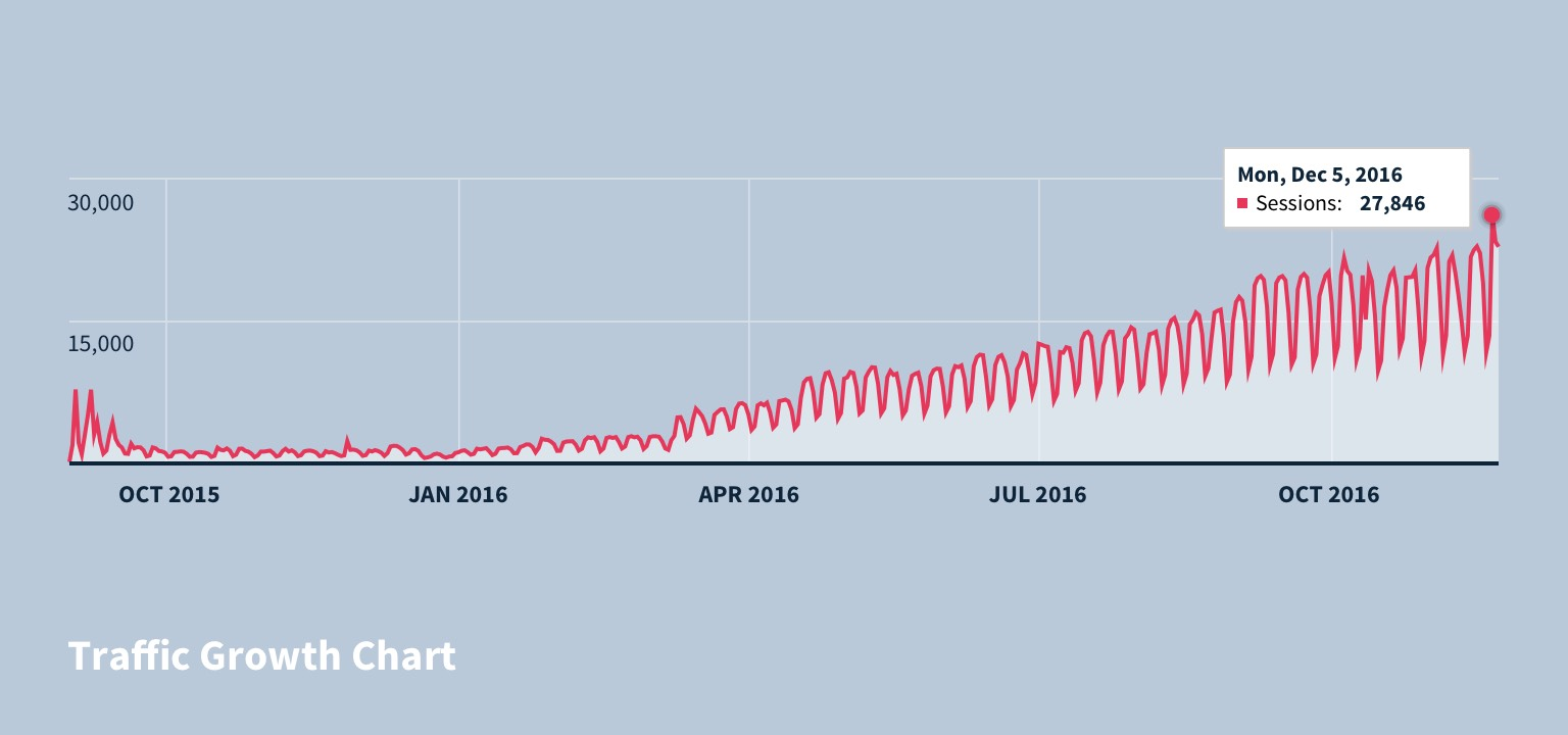 Traffic Growth Chart: September 2015 - December 2016