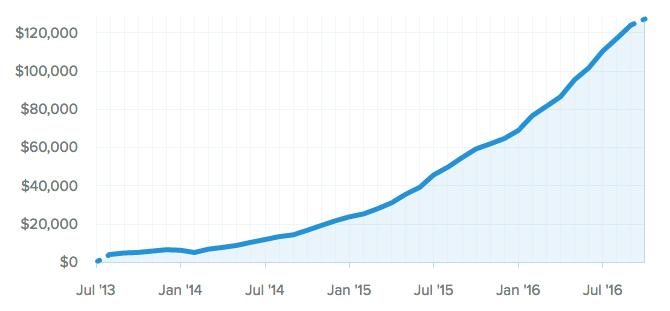 Hubstaff's Monthly Revenue