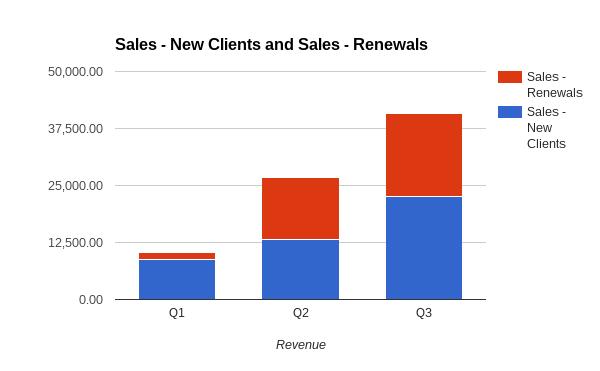 HumanPredictions Sales Chart