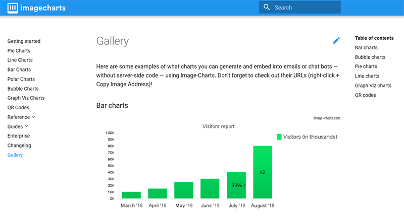 Image Charts gallery