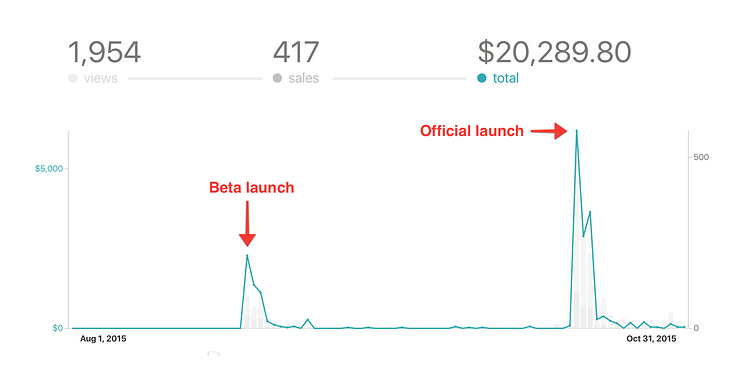 Launch Revenue Graph