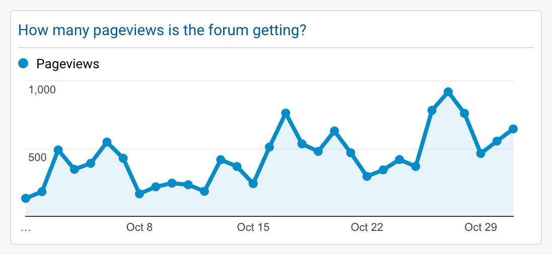 Forum Pageviegws in October